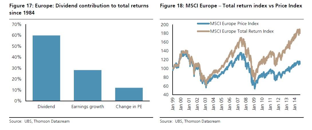 hoog dividend aandelenfonds